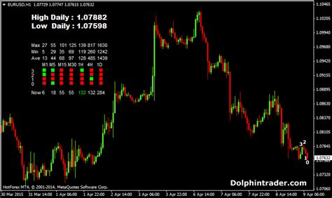 dashboard candlesticks forex indicator