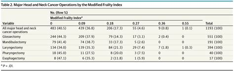 Assessment of the Predictive Value of the Modified Frailty