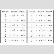 Mr Barr's Knowledge Blog Fractiondecimal% Conversions