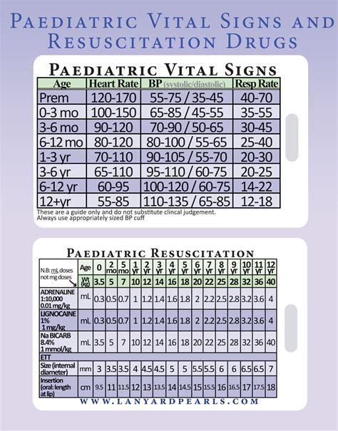 medical reference card pediatric paediatric vital signs resuscitatation shann ebay