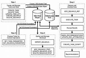 Sql Access Advisor