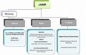 lmnp statut de loueur en meuble non professionnel pv With loueur de meuble non professionnel