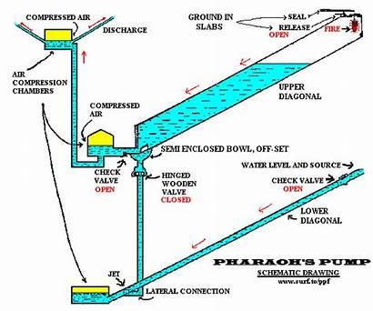 Pyramid Pump Hydraulic Pyramids Water Ram Energy