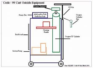 Crash Cart Stocking Diagram
