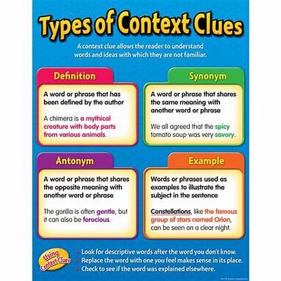Context Clues Types Chart Created Teacher