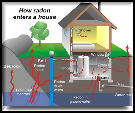 radon gas exposure symptoms avoid poisoning your family