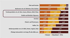 Lebensmittel Auf Rechnung Kaufen : unverpackt kommt an die studie zum neuen trend ~ Themetempest.com Abrechnung