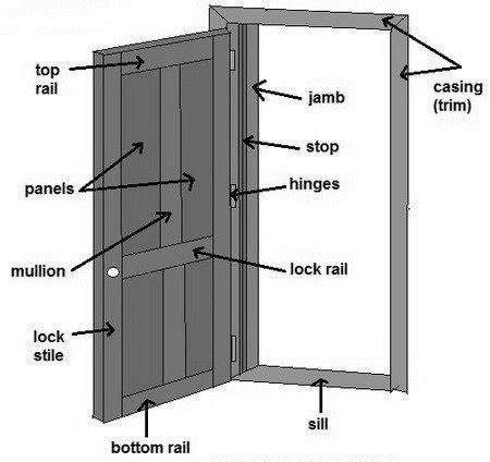 door parts name how to fix a door that is sagging or hitting the door