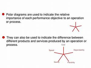 02 Operations Performance Operations Management