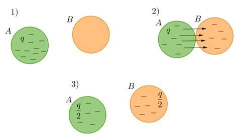 mycose si e b elettrone protone e neutrone corrente elettrica e carica