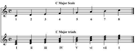 church pianist minor chord