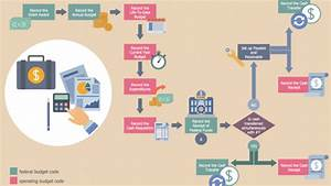 Business Process Automation  The Importance Of Streamlining Your Workflow