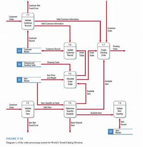 Solved  Draw A Physical Data Flow Diagram For Process 1 1