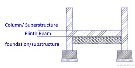 importance  plinth   ideal height  residential