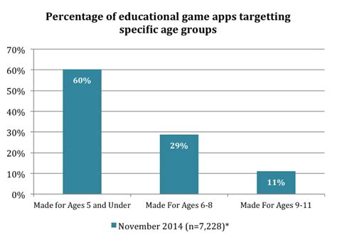 game based learning  early childhood part  learnovate