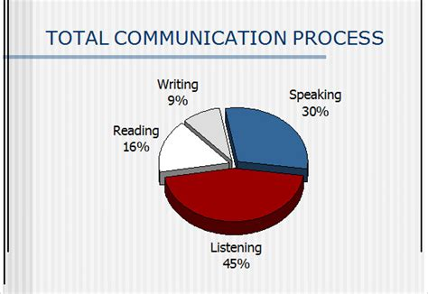 communication skills  templates