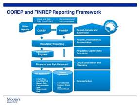 Best Excel Templates Delivering Integrated Corep And Finrep Reporting