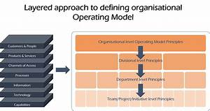 Operating Model Definition