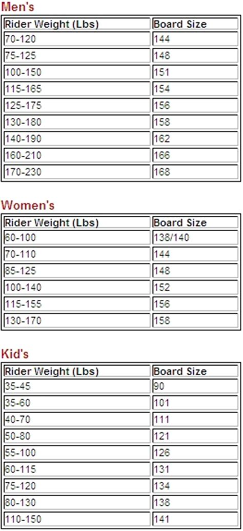 snowboard size   choose   board