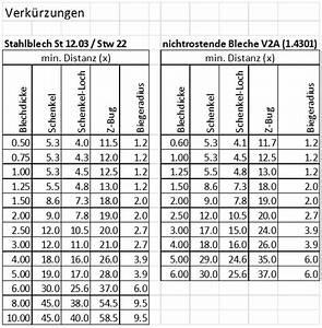 Distanzen Berechnen : mako laser ag ihr sepzialist f r laserschneidtechnik ~ Themetempest.com Abrechnung