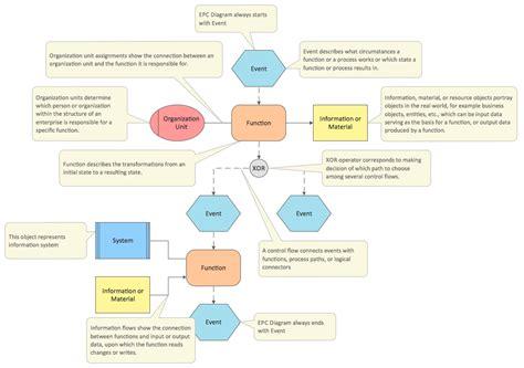 epc diagrams effective visual diagram