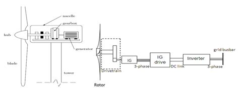 Ветрогенератор для частного дома специфичность и технология изготовления – Советы по ремонту