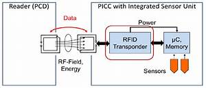 Block Diagram Of A Rfid Sensor System  The Rfid