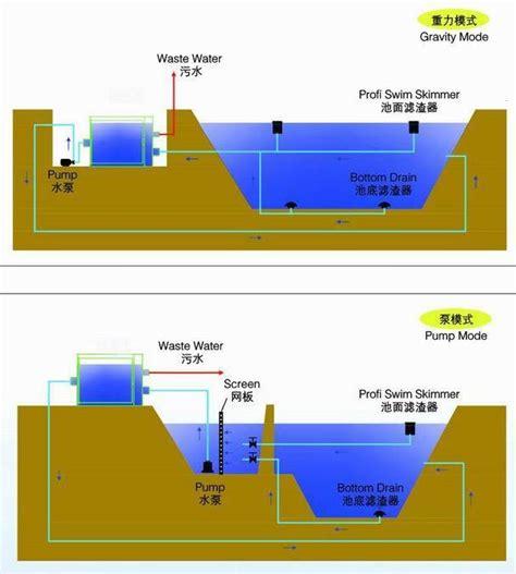 rotary vacuum drum filter  fish pond buy rotary drum