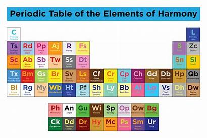 Periodic Elements Table Harmony Pony Mlp Magic