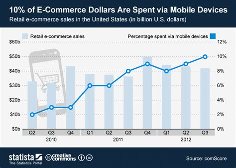 chart    commerce dollars  spent  mobile device statista