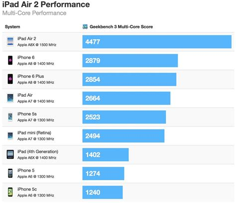 iphone 6 processor speed air 2 up to 55 faster than iphone 6 up to 68