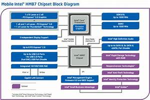 Mobile Intel U00ae Hm87 Chipset Block Diagram