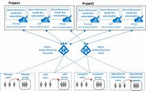 Azure Virtual Datacenter