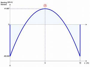 Bending Moment Equations