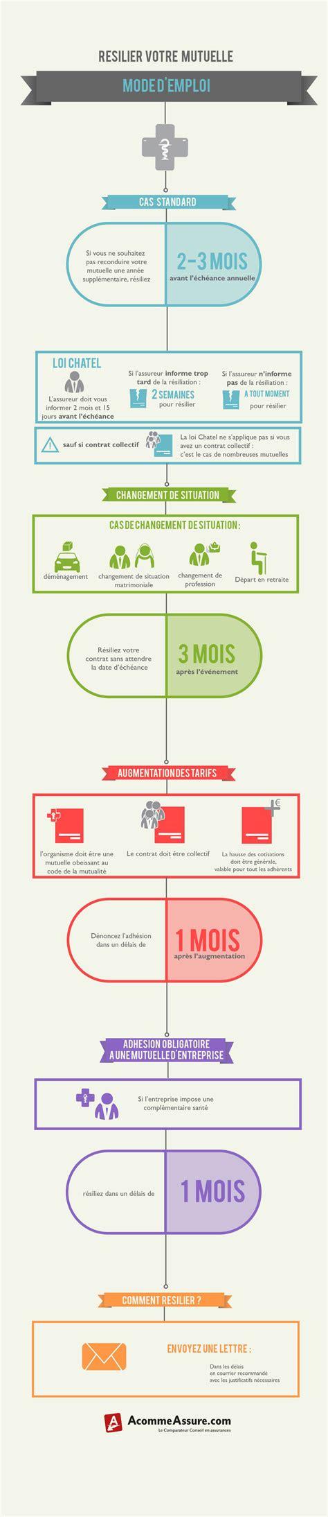 modele lettre resiliation assurance prevoyance loi chatel ebook lettre de resiliation mutuelle loi chatel pdf
