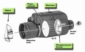 Camera Surveillance Infrarouge Vision Nocturne : france airsoft filtre ir lunette pour vision nocturne ~ Melissatoandfro.com Idées de Décoration