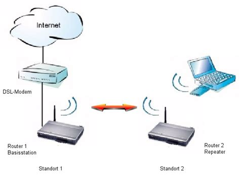 lan kabel aufbau aufbau eines netzwerkes mit einem wlan router wds und wpa