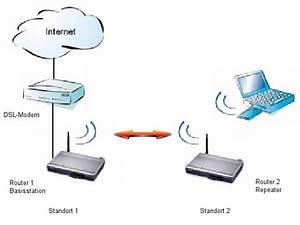 Router Mit Router Verbinden : aufbau eines netzwerkes mit einem wlan router wds und wpa ~ Eleganceandgraceweddings.com Haus und Dekorationen
