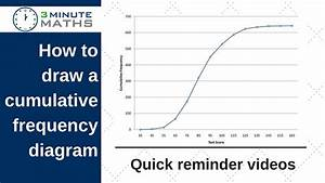 How To Draw A Cumulative Frequency Diagram