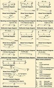 Beam Analysis    Formulas Provided For The Aproxim