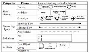 Bpmn Diagram Elements