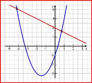 Schnittpunkte Von Funktionen Berechnen : bei welchem x wert schneidet die funktion die x achse bei ~ Themetempest.com Abrechnung
