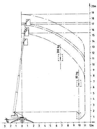Denka 1850mk12 (1991) Podizna Košara  Trigon Dizalotehnika