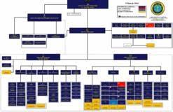 Navsea Org Chart Organization Commander U S Pacific Fleet