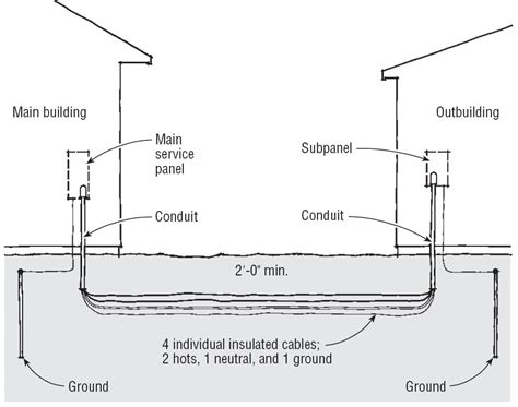 pole building wiring code wiring library
