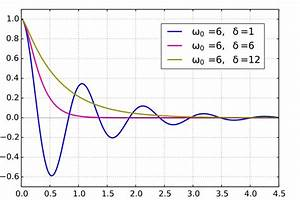 File Mplwp Damped Oscillations Svg
