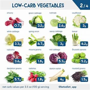 Complete Keto Diet Food List  What To Eat And Avoid On A
