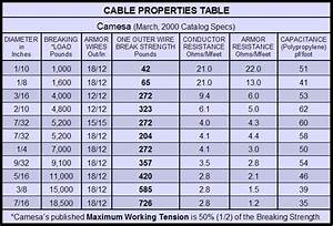 Data Chart Analog 39 S Cable Electric Wireline Properties Table