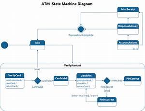Create A Uml State Machine Diagram