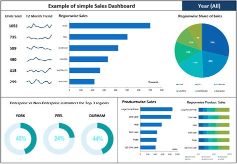 examples  charts  dashboards